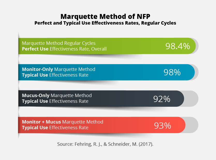 Marquette Method of NFP Regular Cycles Effectiveness Rates Graph. Monitor-only, mucus-only, and monitor + mucus, perfect and typical use rates